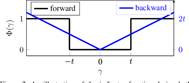 Figure 3 for Holistic Filter Pruning for Efficient Deep Neural Networks