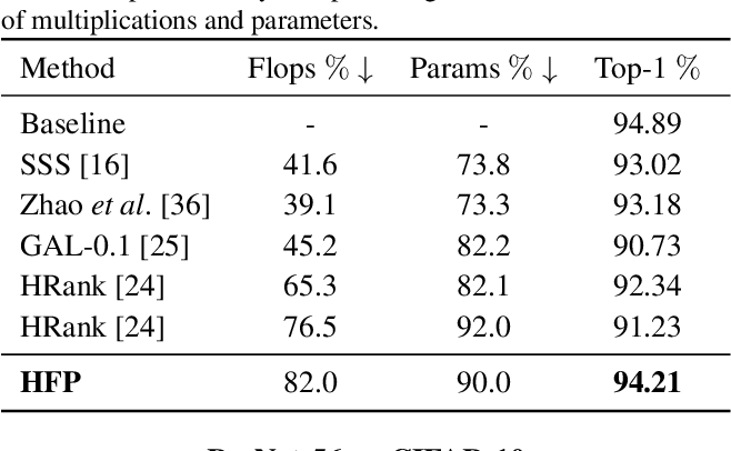 Figure 2 for Holistic Filter Pruning for Efficient Deep Neural Networks