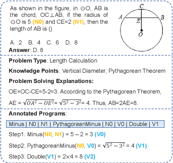 Figure 1 for GeoQA: A Geometric Question Answering Benchmark Towards Multimodal Numerical Reasoning