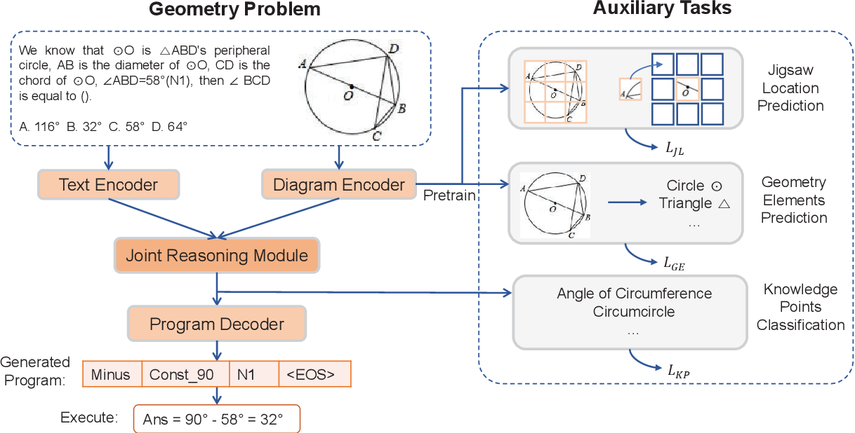 Figure 4 for GeoQA: A Geometric Question Answering Benchmark Towards Multimodal Numerical Reasoning