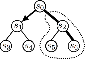 Figure 1 for Deeply AggreVaTeD: Differentiable Imitation Learning for Sequential Prediction