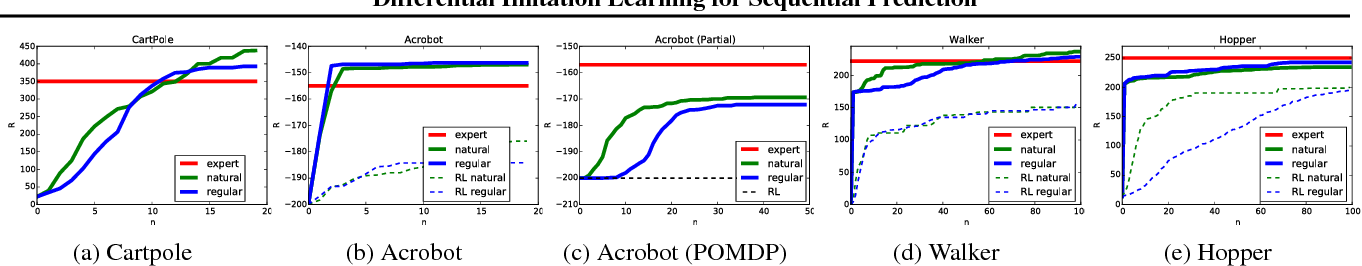 Figure 3 for Deeply AggreVaTeD: Differentiable Imitation Learning for Sequential Prediction
