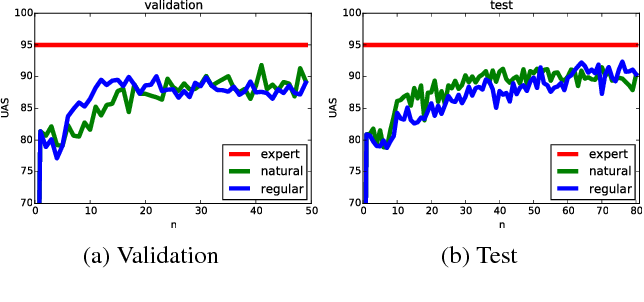 Figure 4 for Deeply AggreVaTeD: Differentiable Imitation Learning for Sequential Prediction