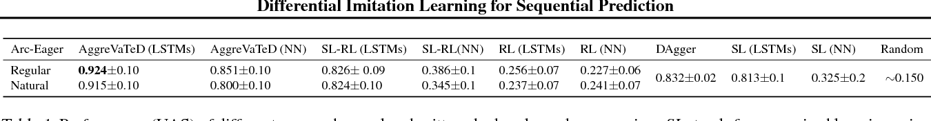 Figure 2 for Deeply AggreVaTeD: Differentiable Imitation Learning for Sequential Prediction