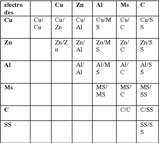 Table 1 from COMPARATIVE STUDIES ON ELECTRODES FOR THE