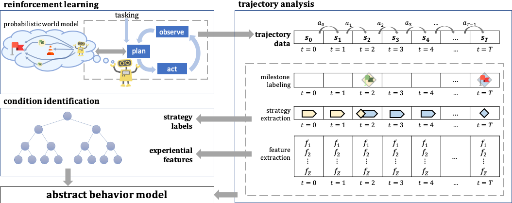 Figure 1 for Explaining Conditions for Reinforcement Learning Behaviors from Real and Imagined Data