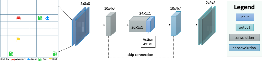 Figure 3 for Explaining Conditions for Reinforcement Learning Behaviors from Real and Imagined Data