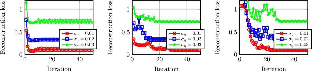 Figure 1 for Autoencoders Learn Generative Linear Models