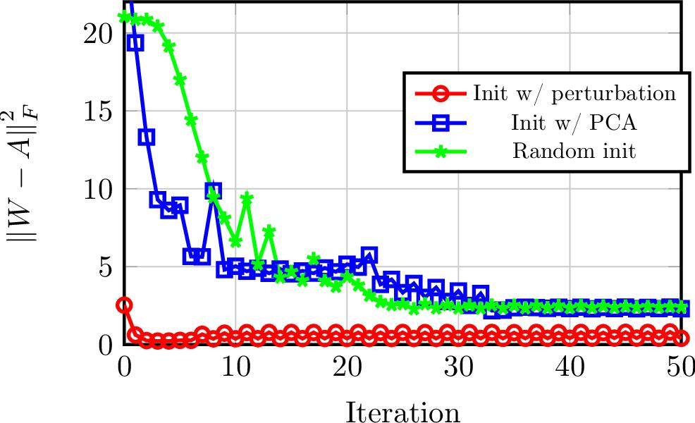 Figure 2 for Autoencoders Learn Generative Linear Models