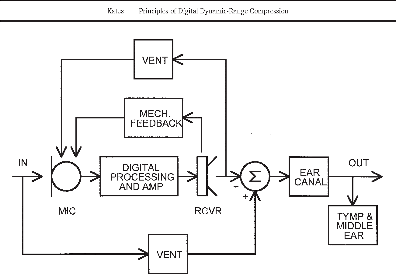 Figure 2 from principles of digital dynamic range compression block diagram of a digital hearing aid inserted in the ear canal ccuart Choice Image