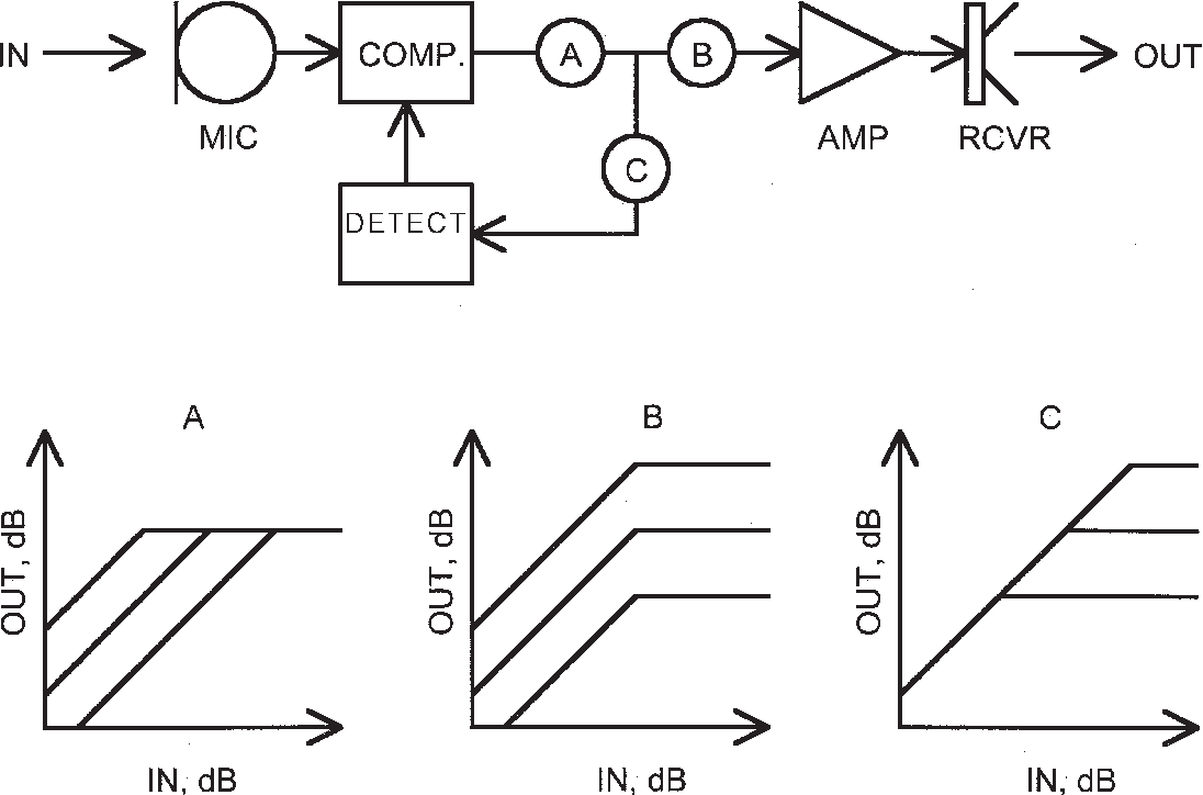 Figure 6 from principles of digital dynamic range compression block diagram of a compression hearing aid using feedback compression control the ccuart Choice Image