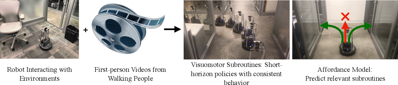 Figure 3 for Learning Navigation Subroutines by Watching Videos