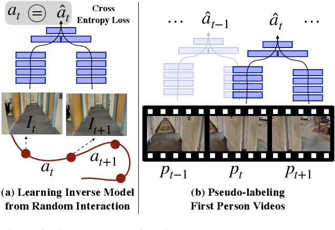 Figure 4 for Learning Navigation Subroutines by Watching Videos