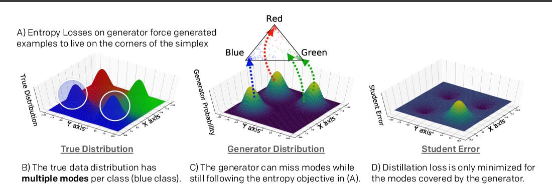 Figure 1 for Generative Adversarial Simulator