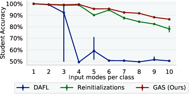 Figure 3 for Generative Adversarial Simulator