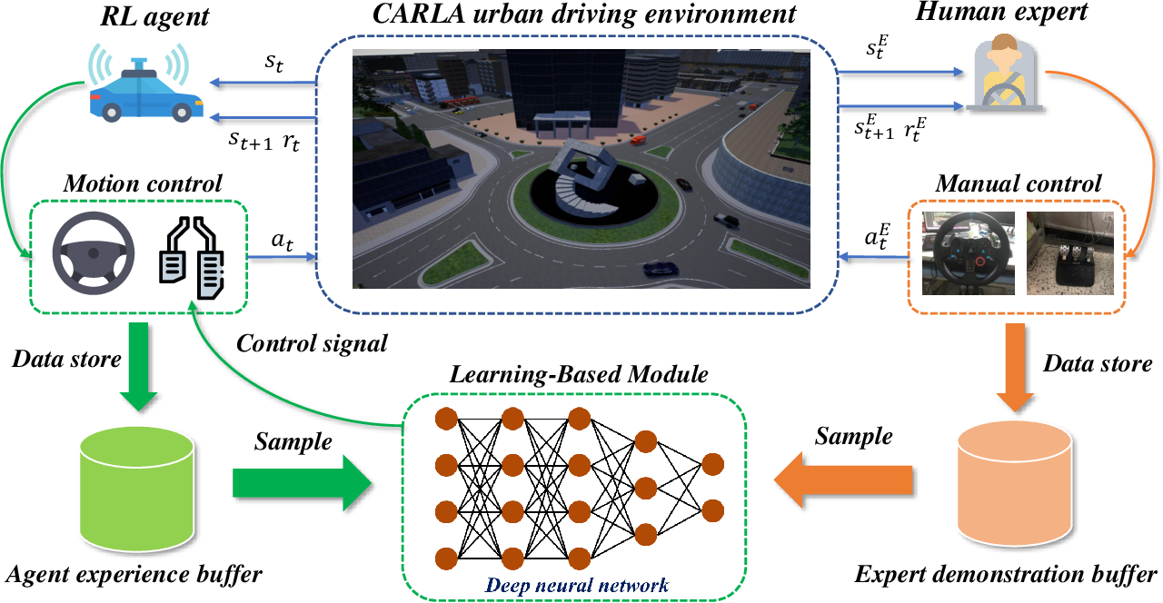 Figure 1 for Improved Deep Reinforcement Learning with Expert Demonstrations for Urban Autonomous Driving