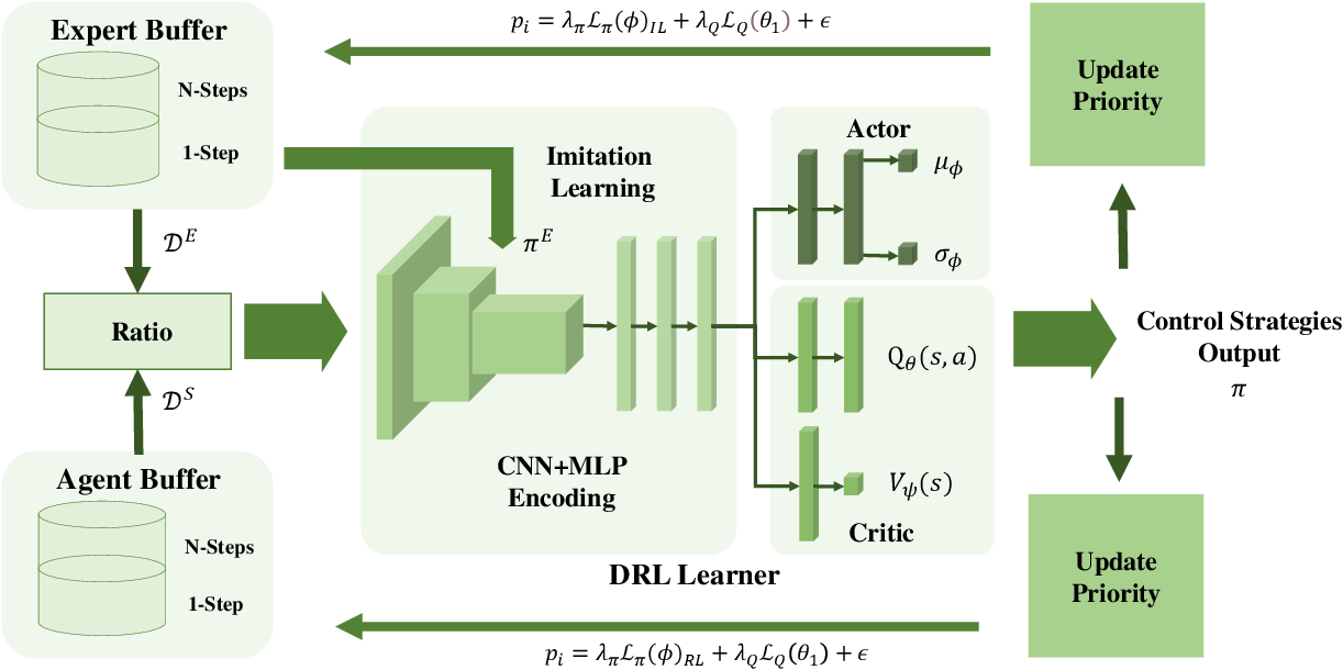 Figure 2 for Improved Deep Reinforcement Learning with Expert Demonstrations for Urban Autonomous Driving