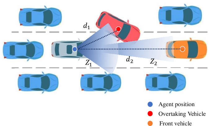 Figure 4 for Improved Deep Reinforcement Learning with Expert Demonstrations for Urban Autonomous Driving