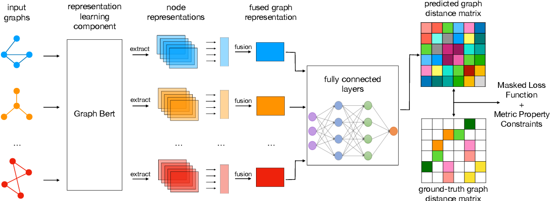 Figure 1 for Graph Neural Distance Metric Learning with Graph-Bert