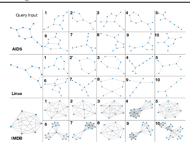 Figure 3 for Graph Neural Distance Metric Learning with Graph-Bert