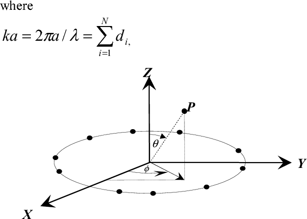Figure 1 from Design of circular antenna arrays for the