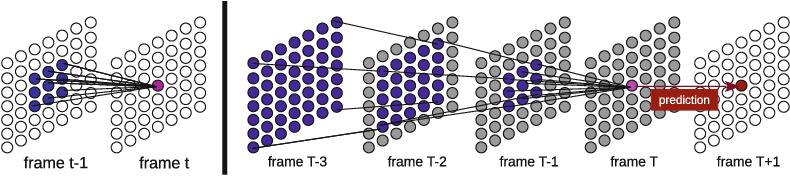 Figure 1 for ContextVP: Fully Context-Aware Video Prediction
