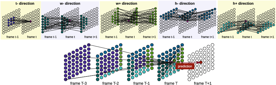 Figure 3 for ContextVP: Fully Context-Aware Video Prediction