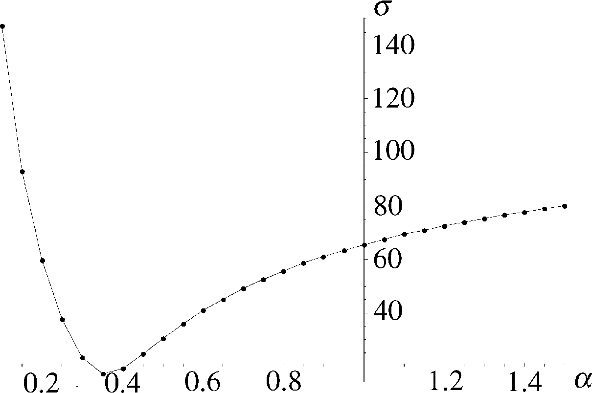 Figure 7: Nicolai Berdyaev. The Fate of Russia. Dependence of the variance σ on the parameter α. Range [0.1,1.5] with step δ = 0.05