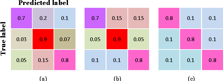 Figure 4 for Error Rate Bounds and Iterative Weighted Majority Voting for Crowdsourcing