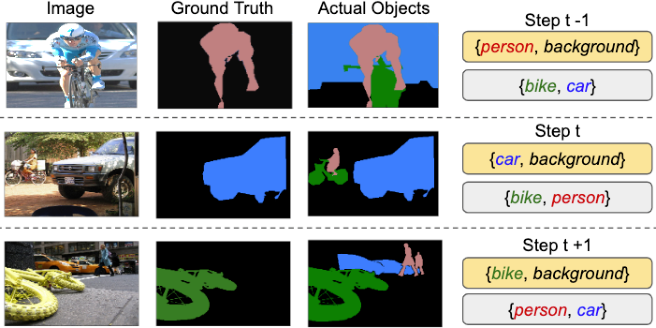 Figure 1 for Modeling the Background for Incremental Learning in Semantic Segmentation