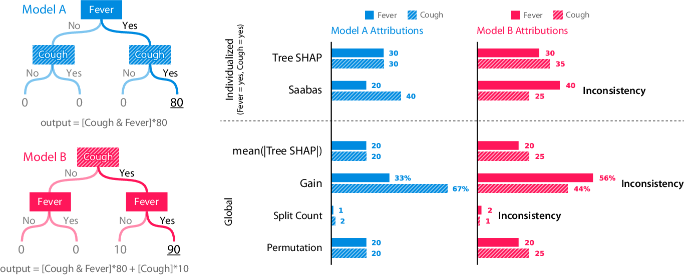 Figure 1 for Consistent Individualized Feature Attribution for Tree Ensembles