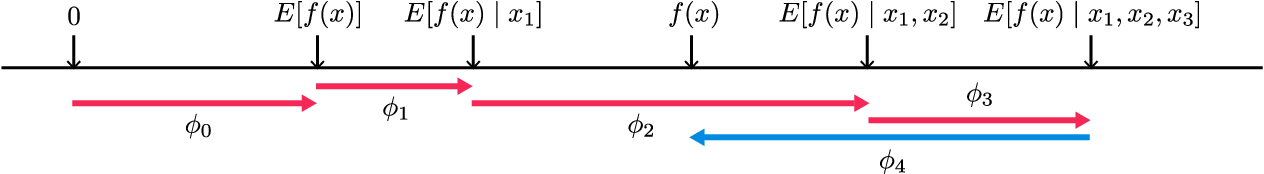 Figure 2 for Consistent Individualized Feature Attribution for Tree Ensembles