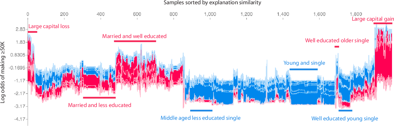 Figure 4 for Consistent Individualized Feature Attribution for Tree Ensembles