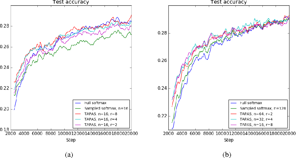 Figure 1 for TAPAS: Two-pass Approximate Adaptive Sampling for Softmax