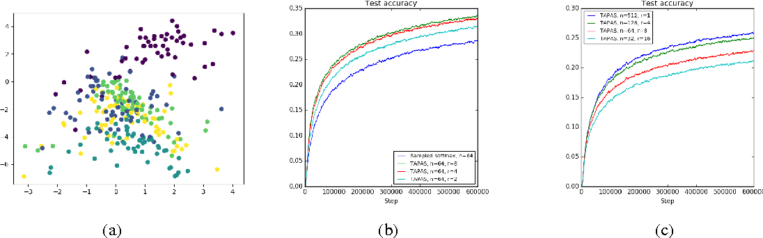 Figure 3 for TAPAS: Two-pass Approximate Adaptive Sampling for Softmax