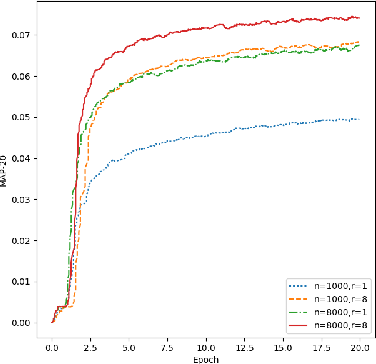 Figure 4 for TAPAS: Two-pass Approximate Adaptive Sampling for Softmax