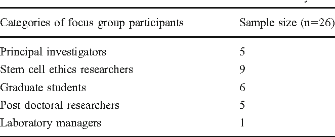 Table 2 Description of participants involved in six focus groups to assess the ethics education needs of the SC research community