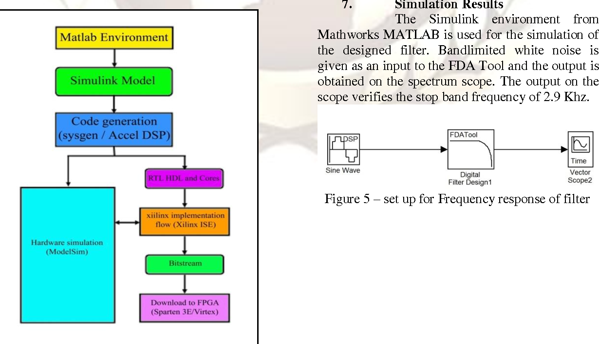 Figure 5 from IIR filters using Xilinx System Generator for FPGA