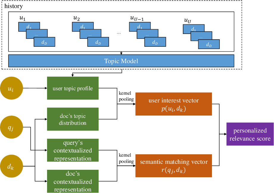 Figure 1 for TPRM: A Topic-based Personalized Ranking Model for Web Search