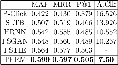 Figure 3 for TPRM: A Topic-based Personalized Ranking Model for Web Search