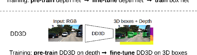 Figure 1 for Is Pseudo-Lidar needed for Monocular 3D Object detection?