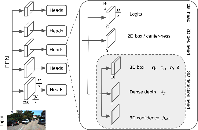 Figure 3 for Is Pseudo-Lidar needed for Monocular 3D Object detection?