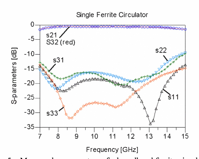 Fig. 5. Measured s-parameters of a broadband ferrite circulator (PN: 3A8BGl).