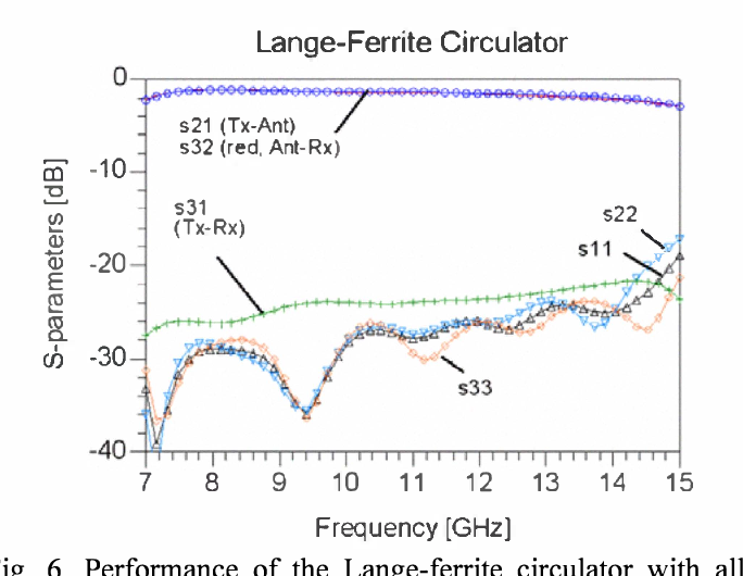 Fig. 6. Performance of the Lange-ferrite circulator with all