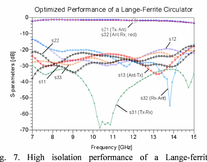 Fig. 7. High isolation performance of a Lange-ferrite circulator using 3 Lange couplers (HFSS model) and two ferrite circulators (measured data).