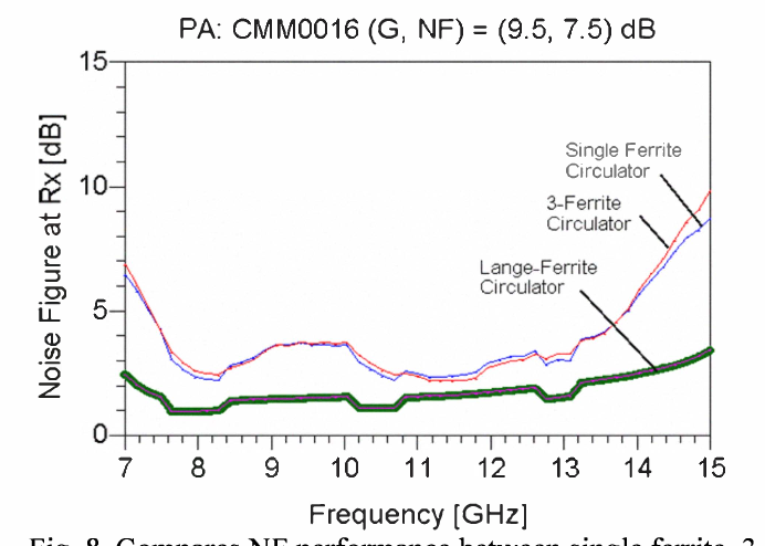 Fig. 8. Compares NF performance between single ferrite, 3- ferrite and the Lange-ferrite circulators for TxlRx STAR operation using PA with Gain-NF < 21 dB (in this demo, Gain-NF product = 17 dB).
