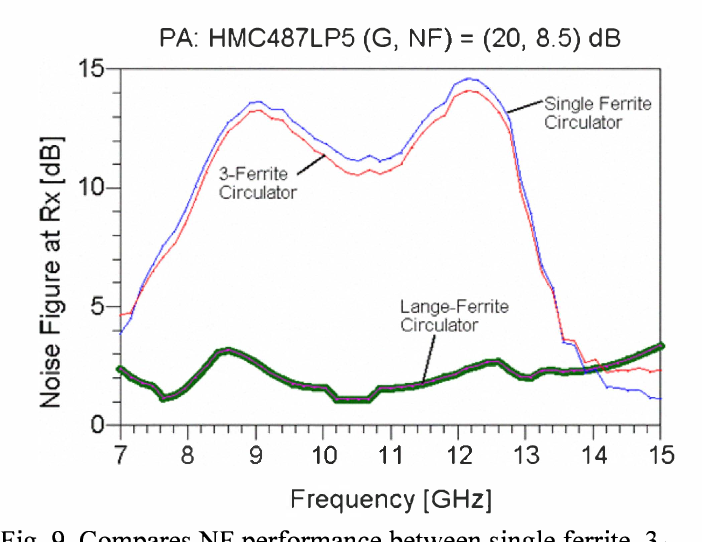 Fig. 9. Compares NF performance between single ferrite, 3- ferrite and the Lange-ferrite circulators for TxlRx STAR operation using PA with Gain-NF > 21 dB (in this demo, Gain-NF product = 28.5 dB).