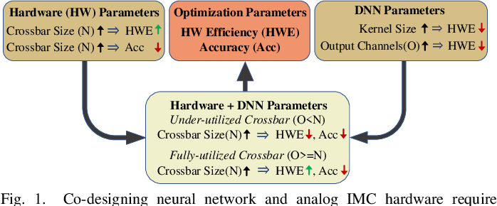 Figure 1 for NAX: Co-Designing Neural Network and Hardware Architecture for Memristive Xbar based Computing Systems