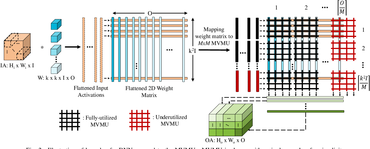Figure 2 for NAX: Co-Designing Neural Network and Hardware Architecture for Memristive Xbar based Computing Systems