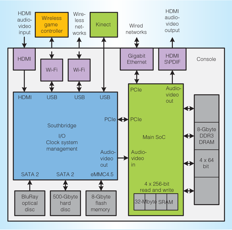 Figure 2 from the xbox one system on a chip and kinect sensor block diagram of the xbox one system the main system on a ccuart Image collections